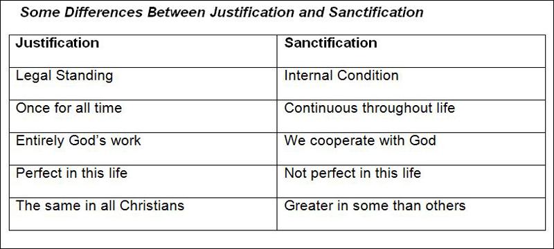 Justification verses Sanctification