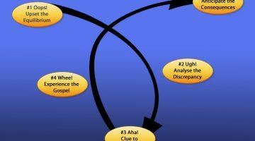 Lowry's Loop - Inductive Method