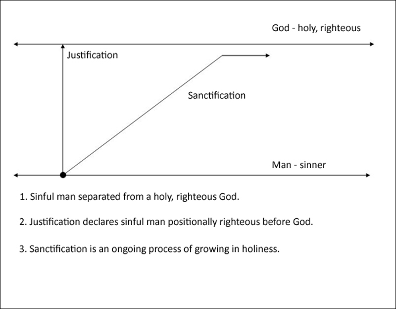 3 Aspects of Salvation - Sanctification