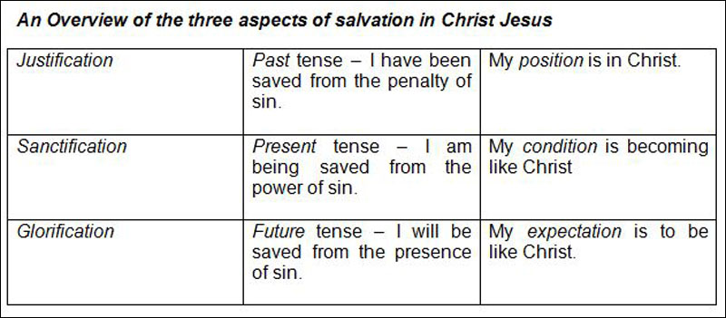 Overview of 3 Aspects of Salvation